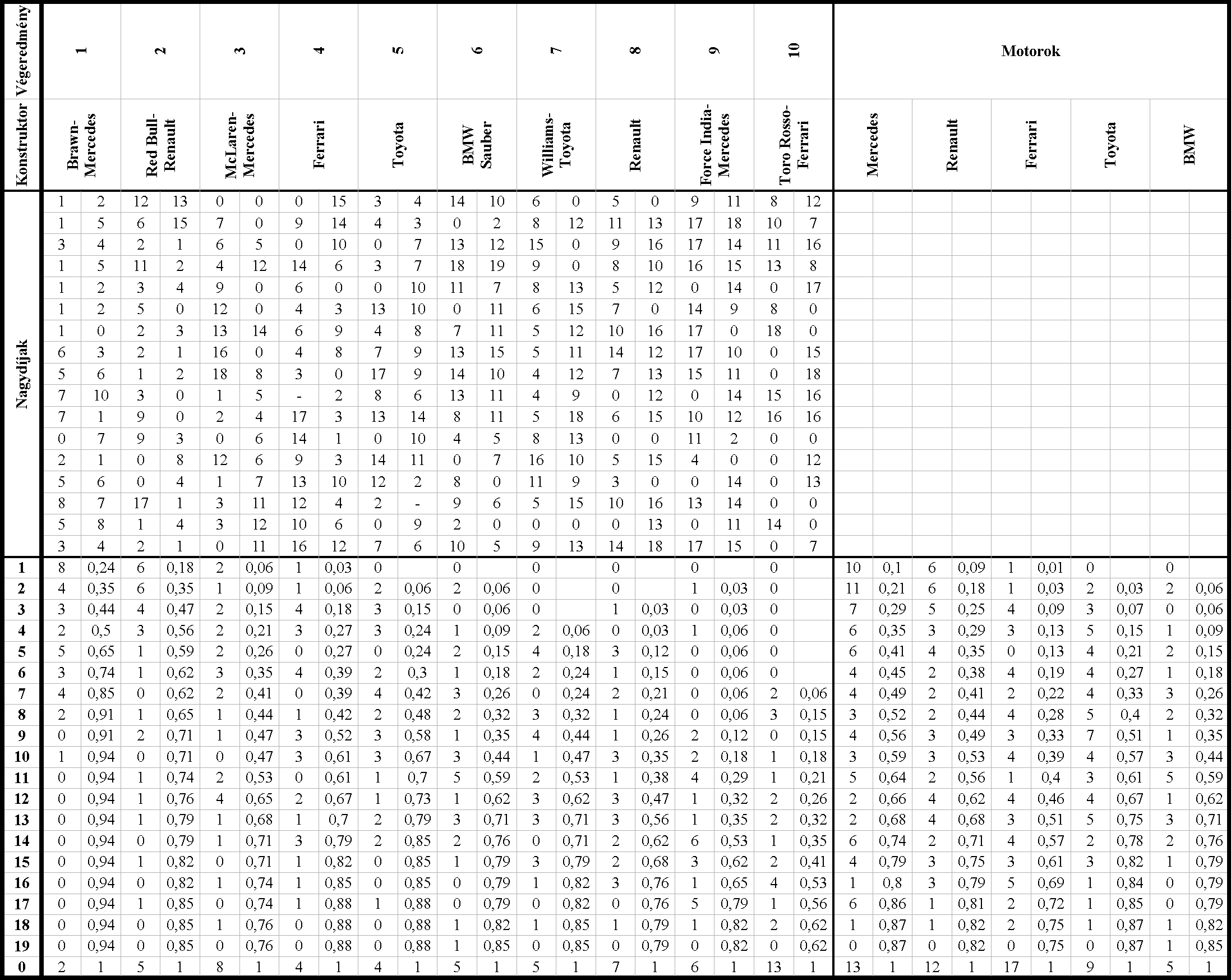 Összesítő táblázat
